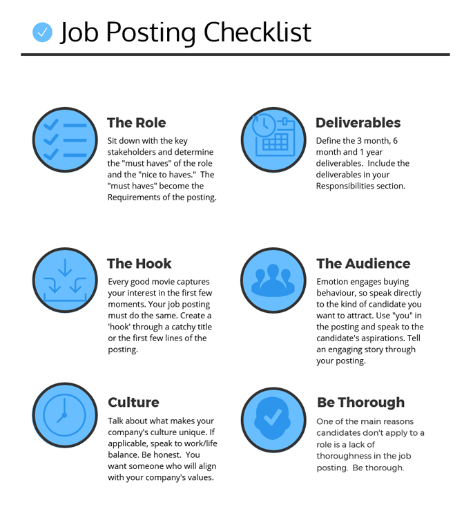 An infographic of what it takes to write a great job posting.